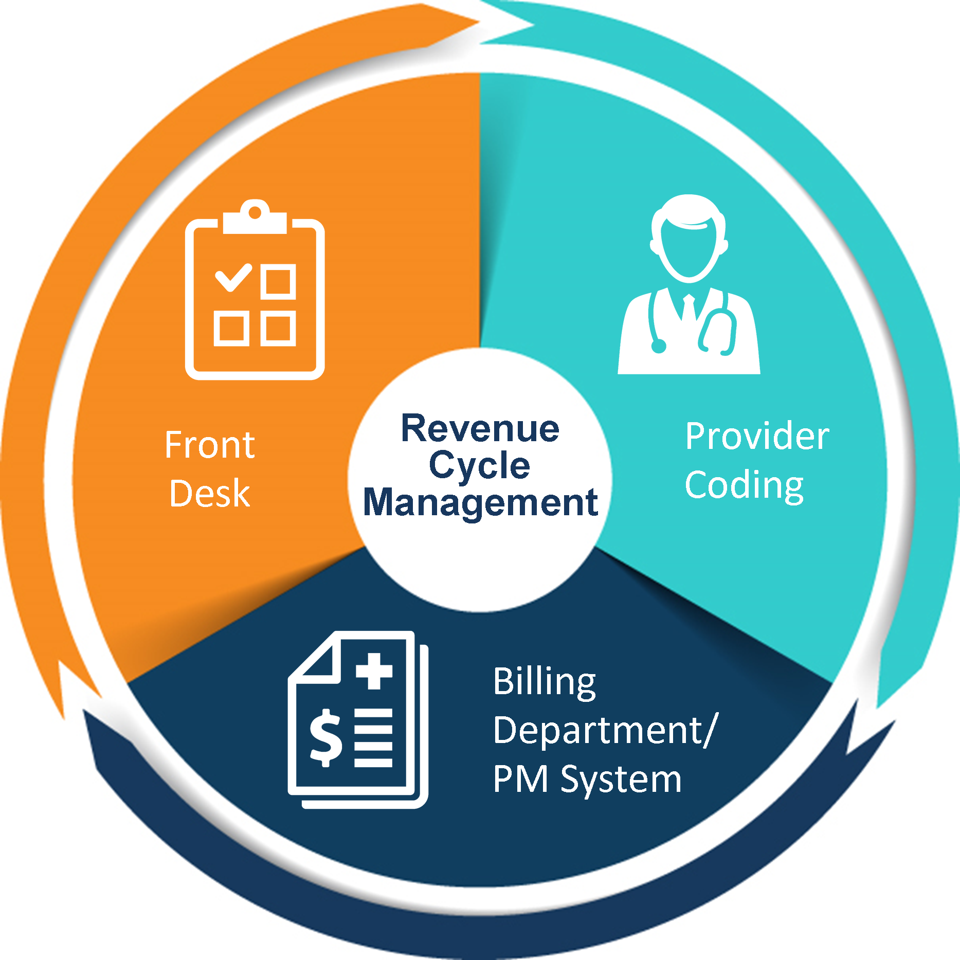 3 Factors That Affect the Revenue Cycle of Physician Practices