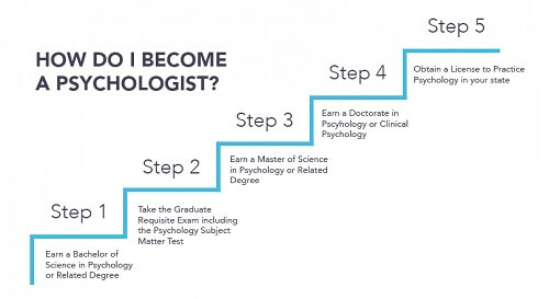 Education Requirements for Clinical Psychologist